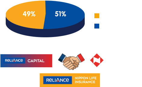 About Us Reliance Nippon Life Insurance