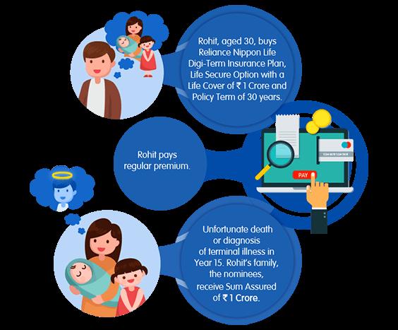 Term Plan Online Buy Digi Term Plan By Reliance Nippon Life Insurance