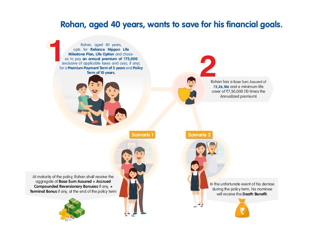 Reliance Nippon Life Milestone Plan Reliance Nippon Life Insurance